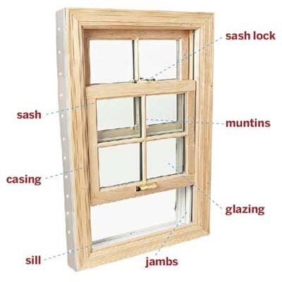 Parts of a Window
