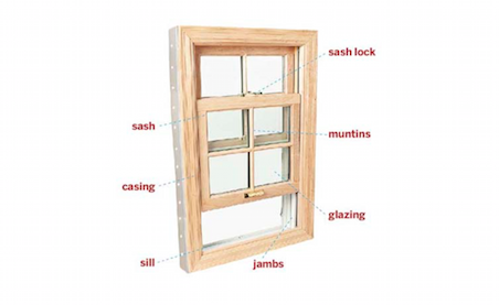 What in the World is a Window Sash?  sc 1 st  Simonton Windows & Window and Door Warranties | Simonton Windows u0026 Doors